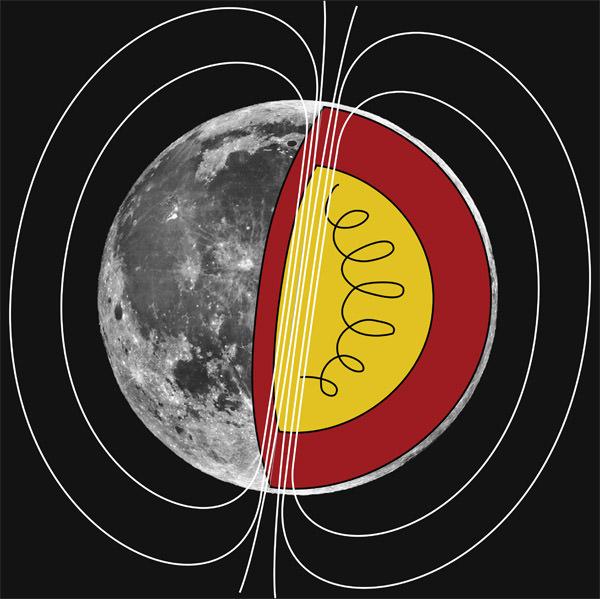 Lunar Dynamo