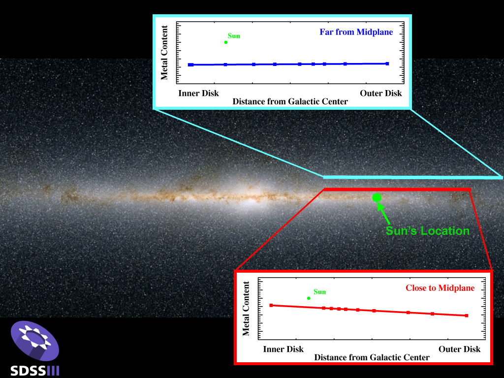 Measurements of the metal content of stars in the disk of our galaxy. The bottom panel shows the decrease in metal content as the distance from the galactic center increases for stars near the plane of the Milky Way disk. In contrast, the metal content for stars far above the plane, shown in the upper panel, is nearly constant at all distances from the center of the Galaxy. Image Credit: Judy Cheng and Connie Rockosi (UCSC) and the 2MASS Survey.
