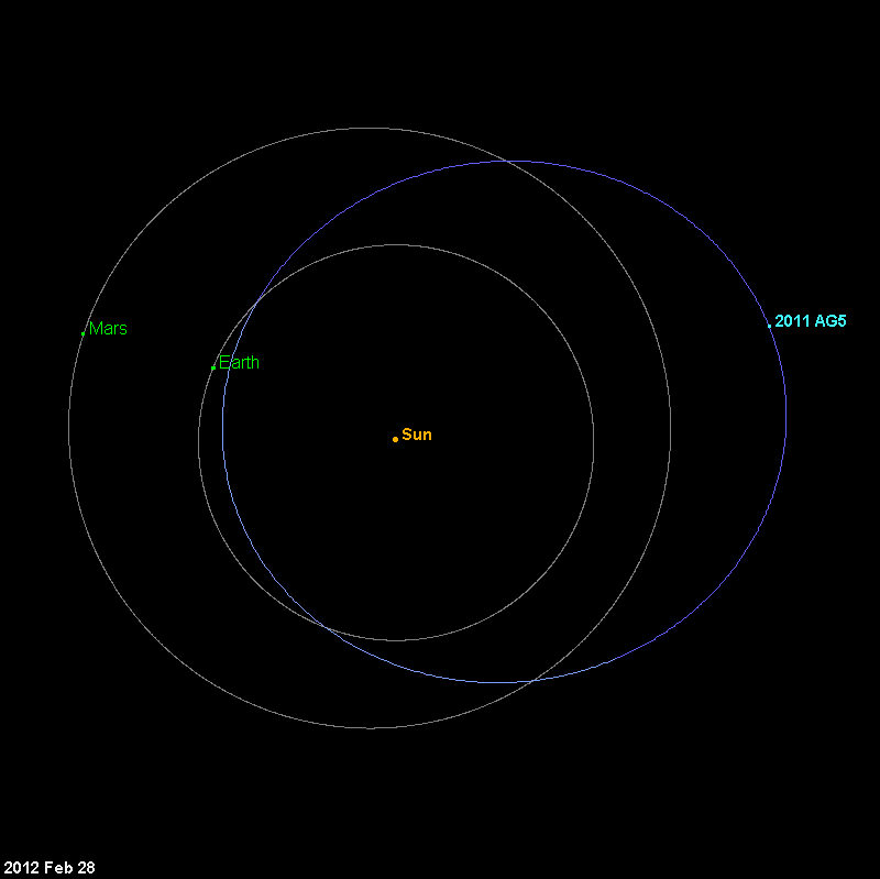Will Asteroid 2011 AG5 Hit Earth in 2040? - Universe Today