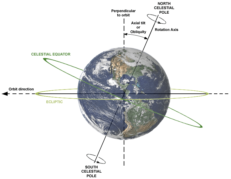 Earth's axial tilt (or obliquity) and its relation to the rotation axis and plane of orbit. Credit: Wikipedia Commons