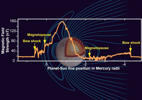 Mercury's Magnetic Field. Credit: NASA