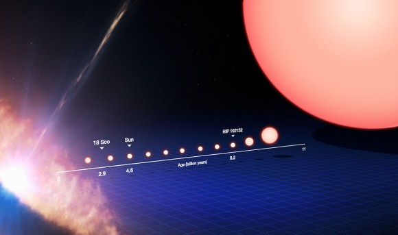 The life cycle of a Sun-like star, from its birth on the left side of the frame to its evolution into a red giant on the right after billions of years. Credit: ESO/M. Kornmesser