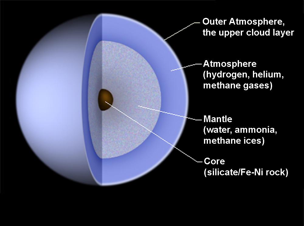 The Planet Uranus Universe Today