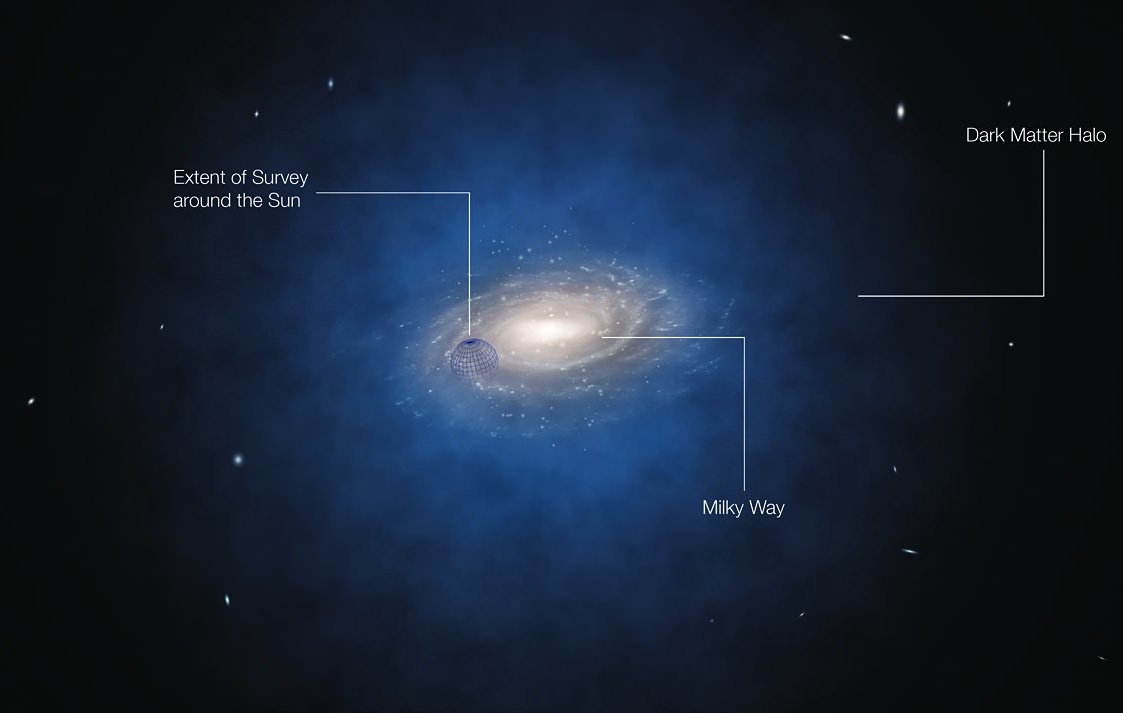 Artist's impression of dark matter surrounding the Milky Way. (ESO/L. Calçada)