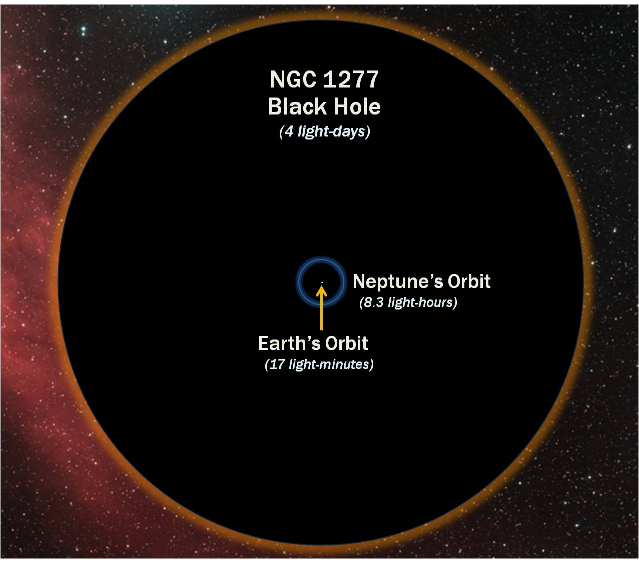 """""""Oddball"""" Galaxy Contains the Biggest Black Hole Yet ..."""