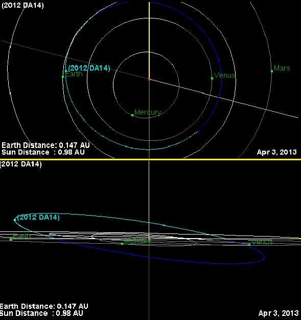 The orbital path of asteroid 2012  DA14 as seen face on (top) & near edge on (bottom). (Credit: JPL Small Body Database Browser).