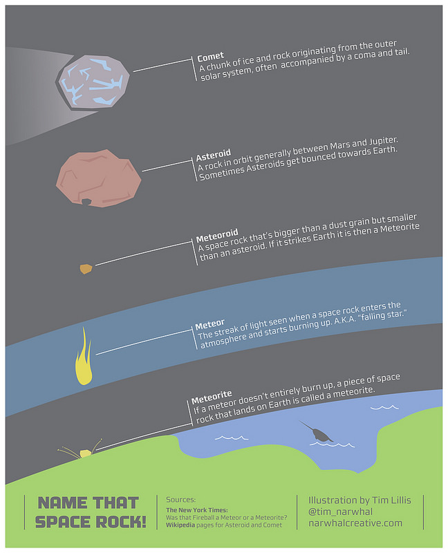Infographic: What\'s the Difference Between a Comet, Asteroid and ...