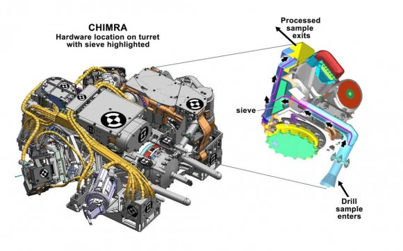 Figure shows the location of CHIMRA on the turret of NASA's Curiosity rover, together with a cutaway view of the device. The CHIMRA, short for Collection and Handling for In-situ Martian Rock Analysis, processes samples from the rover's scoop or drill and delivers them to science instruments. Credit: NASA/JPL-Caltech