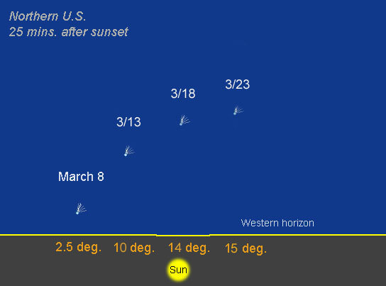 The northern U.S. is favored for this leg of the comet's journey. Notice how the comet arcs up higher in the sky compared to the southern U.S. and especially the equator. Map drawn for Duluth, Minn. The comet will remain visible for many weeks. Earth is closest to PANSTARRS on March 5 at 102 million miles.