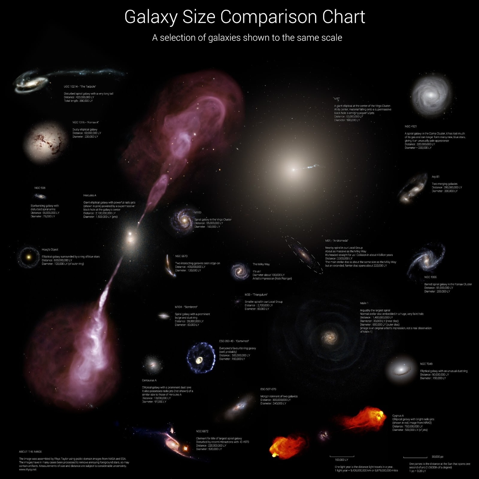 Galaxy size comparison chart by astrophysicist Rhys Taylor