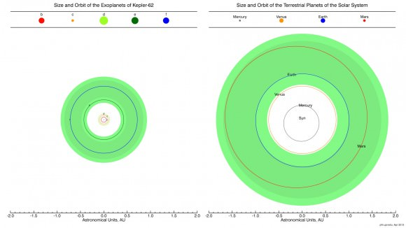 Comparison of the orbit and size of the exoplanets of Kepler-62 with the terrestrial planets of our Solar Systems. The darker green shaded area corresponds to the 'conservative habitable zone' while its lighter borders to its 'optimistic habitable zone' extension. Planet sizes and orbits are not to scale between them. Credit: Planetary Habitability Laboratory/University of Puerto Rico, Arecibo.