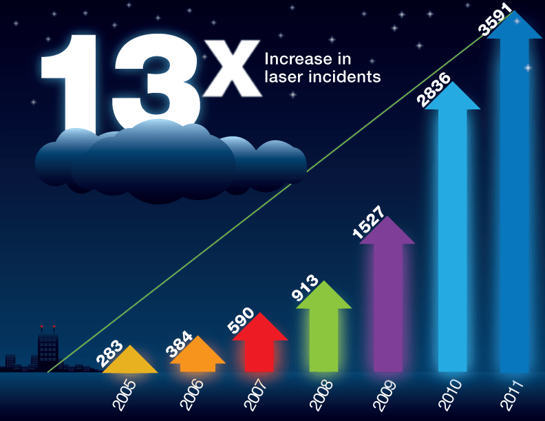 A Look At The Hazards Of Green Laser Pointers Universe Today