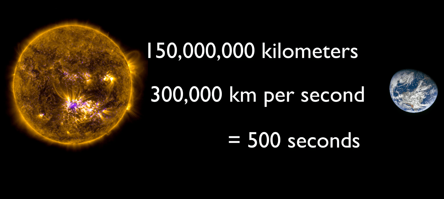 How Long Does it Take Sunlight to Reach the Earth ...