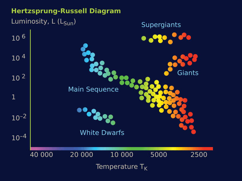hr star hertzsprung russell diagram hertz russell diagram why are stars different colors? - universe today #1