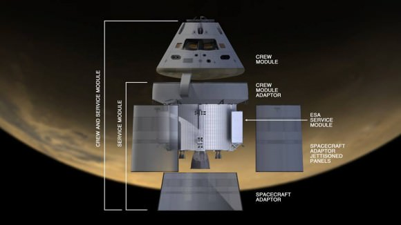 Schematic of Orion components. Credit: NASA