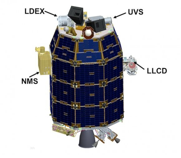 LADEE Science Instrument locations