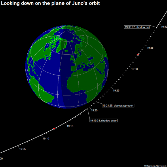 Juno's flyby path, via Heaven's Above.