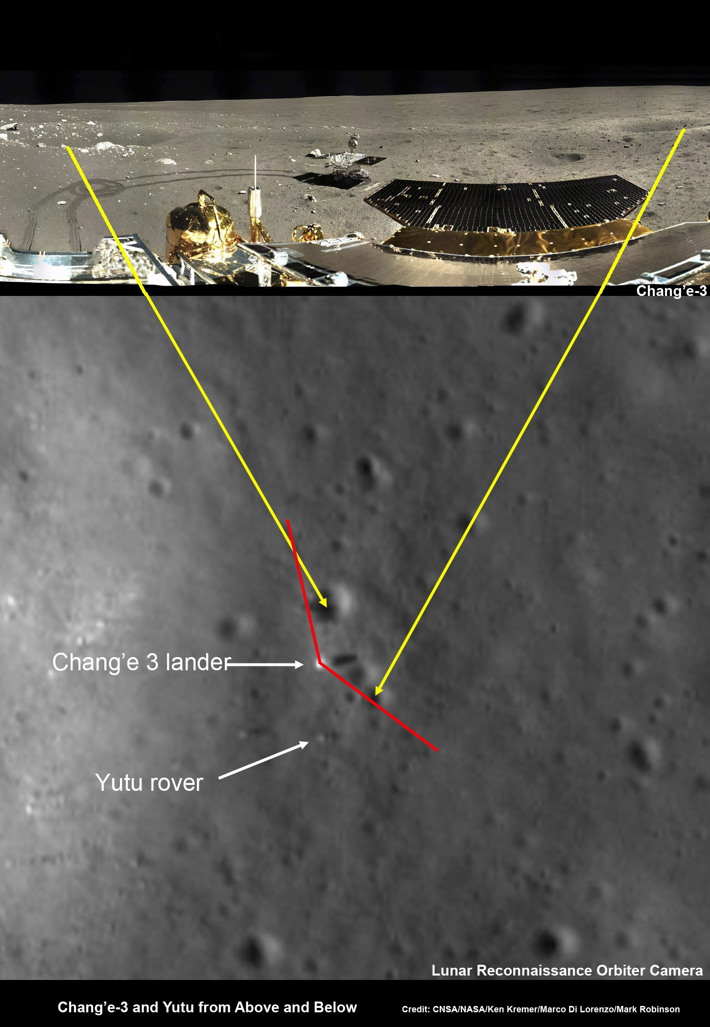 Chang'e-3 lander and Yutu rover – from Above And Below  Composite view shows China's Chang'e-3 lander and Yutu rover from Above And Below (orbit and surface) – lander color panorama (top) and orbital view from NASA's LRO orbiter (bottom). Chang'e-3 lander color panorama shows Yutu rover after it drove down the ramp to the moon's surface and began driving around the landers right side to the south. Yellow lines connect craters seen in the lander panorama and the LROC image from LRO (taken at a later date after the rover had moved), red lines indicate approximate field of view of the lander panorama. Credit: CNSA/NASA/Ken Kremer/Marco Di Lorenzo/Mark Robinson
