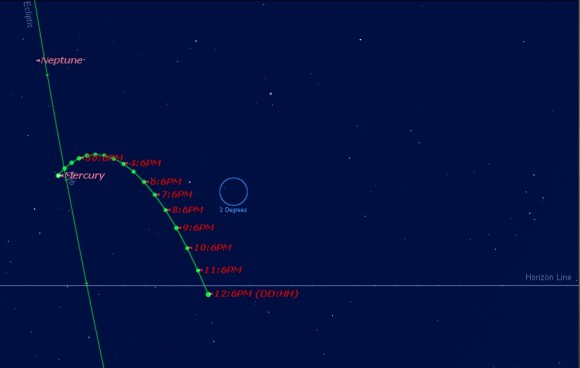 Path of Mercury from January 27th to February 12th. (Created using Starry Night).
