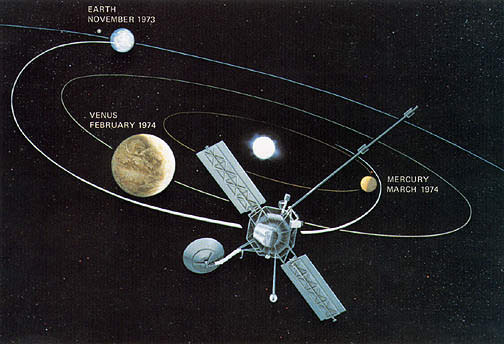 Mariner 10 trajectory and timeline to Venus and Mercury. Credit: NASA