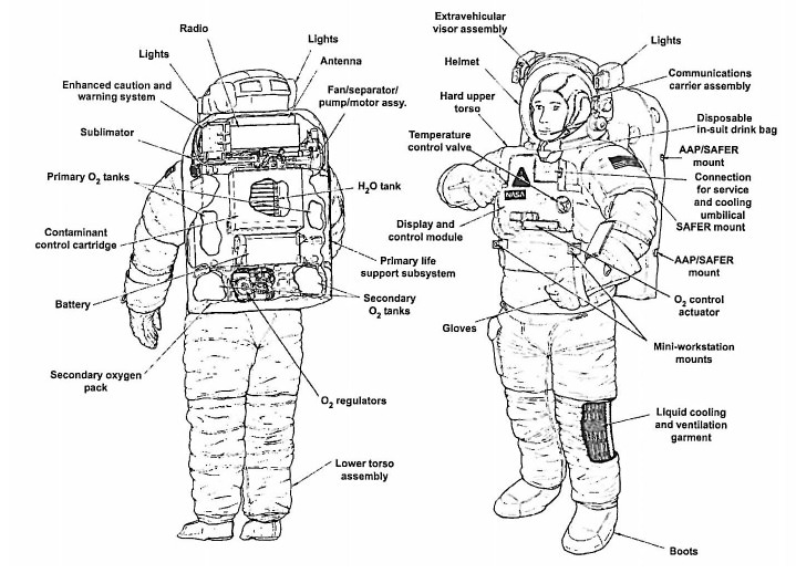 nasa sparked fire risk while drying sodden spacesuit on station rh universetoday com First Space Suit Anatomy of a Space Suit