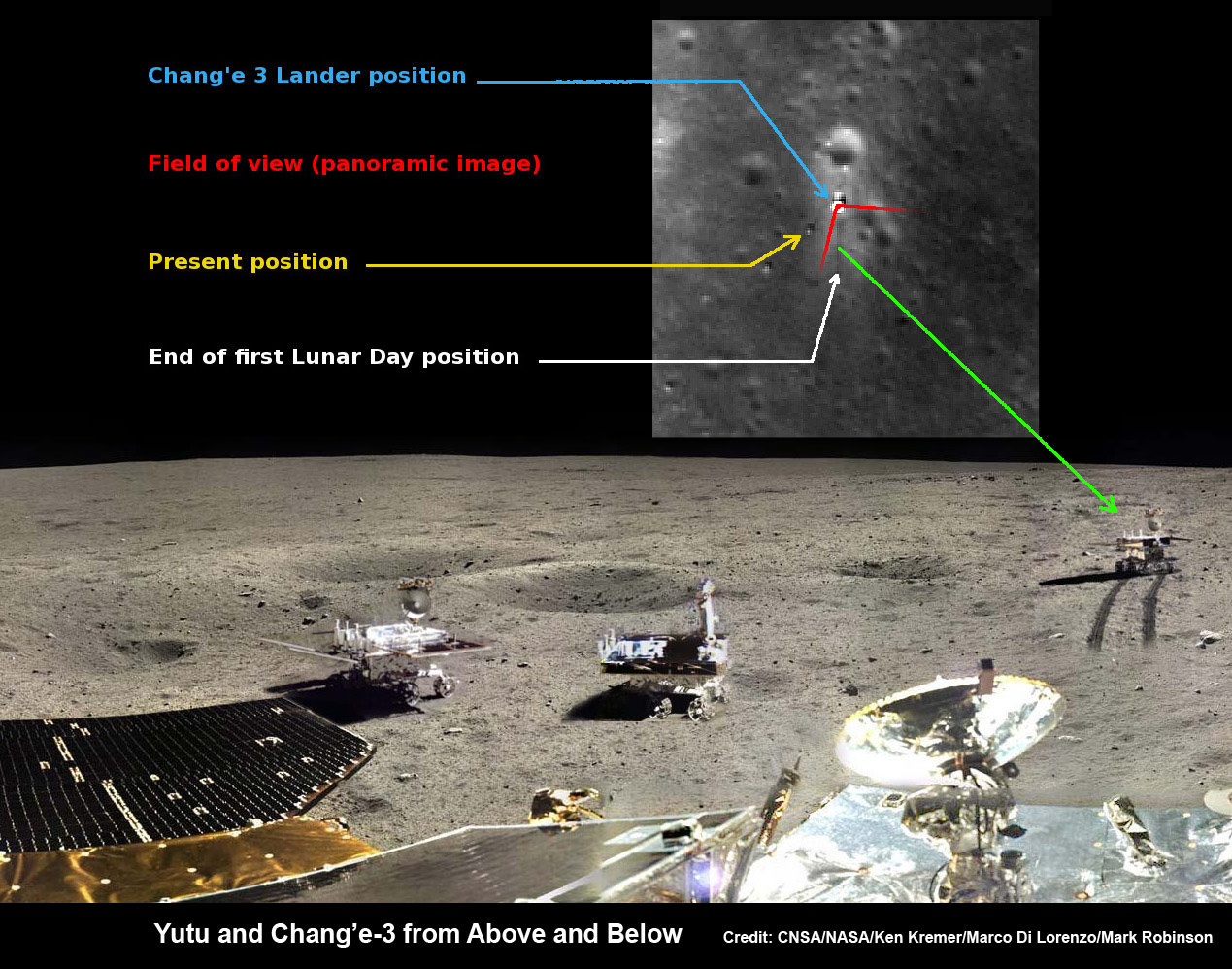 Yutu rover drives around Chang'e-3 lander  – from Above And Below. Composite view shows China's Yutu rover and tracks driving in clockwise direction around Chang'e-3 lander from Above And Below (orbit and surface).  The Chang'e-3 timelapse lander color panorama (bottom) and orbital view (top) from NASA's LRO orbiter shows Yutu rover after it drove down the ramp to the moon's surface and began driving around the landers right side, passing by craters and heading south on Lunar Day 1.   It then moved northwest during Lunar Day 2.  Arrows show Yutu's positions over time.    Credit: CNSA/NASA/Ken Kremer/Marco Di Lorenzo/Mark Robinson