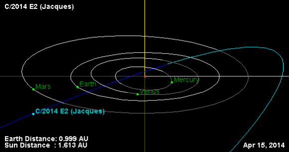 Comet Jacques is approaching the sun from beneath (south of) the plane of the planets indicated by the dark blue curve of its orbit. It crosses northward later this spring (Iight blue). Credit: NASA/JPL