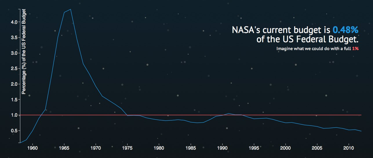 NASA's % of the U.S. budget over the years