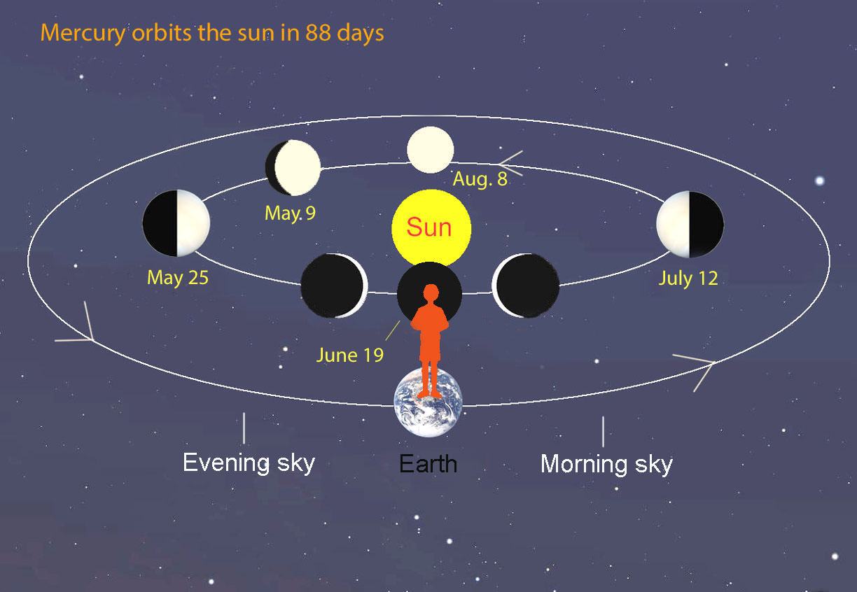 Observing Alert See Mercury S Best Evening Show Of The