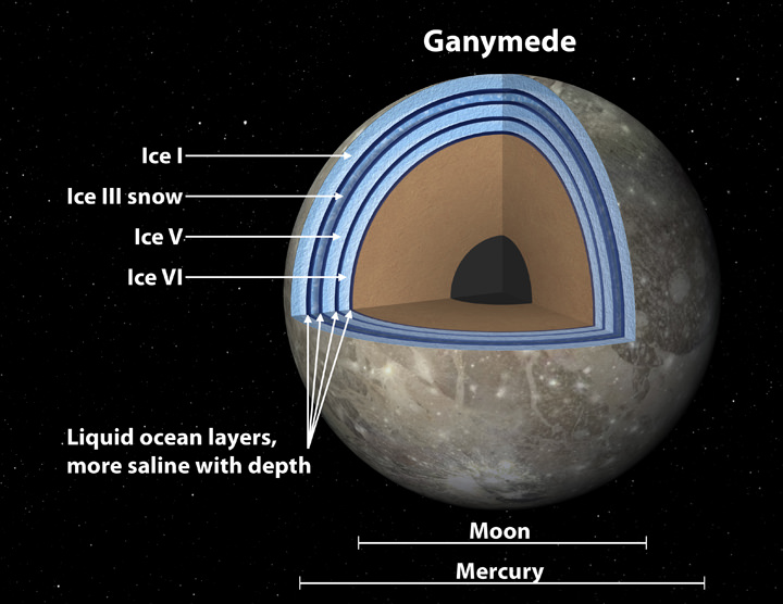 Jupiter's moon Ganymede, the largest moon in the solar system, illustrates the club sandwich model of its interior oceans. Credit: NASA/JPL