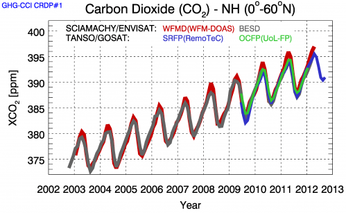 Time series of atmospheric carbon dioxide over the northern hemisphere retrieved from the Sciamachy instrument on Envisat and the TANSO instrument on Japan's GOSAT.  While carbon dioxide increases over the ten-year period, it experiences annual fluctuations caused by vegetation's absorption and release of the gas due to photosynthesis and respiration. The different colours represent different methods of extracting carbon dioxide measurements from the measured spectra of reflected solar radiation. Credit: University Bremen/ESA Read more at: http://phys.org/news/2013-09-planet-earth-carbon-dioxide-space.html#jCp