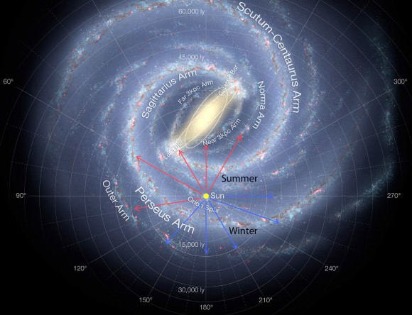 Viewed from above, we can now see that our gaze takes across the Perseus Arm (toward the constellation Cygnus), parts of the Sagittarius and Scutum-Centaurus arms (toward the constellations  Scutum, Sagittarius and Ophiuchus) and across the central bar. Interstellar dust obscures much of the center of the galaxy. Credit: NASA et. all with additions by the author.