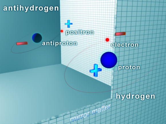 Hydrogen's electron and proton have oppositely charged antimatter counterparts in the antihydrogen: the positron and antiproton. Image credit: NSF.