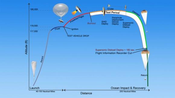 A timeline of events for a test of NASA's Low-Density Supersonic Decelerator (LDSD). Credit: NASA/JPL-Caltech