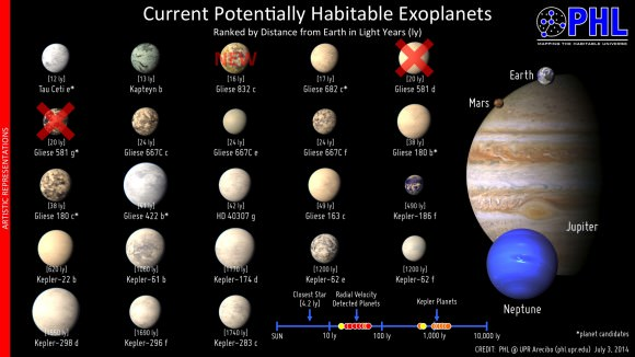 Potentially habitable exoplanets and exoplanet candidates as of July 3, 2014. Gliese 581d and 581g are crossed off in the catalog. Click for larger version. Credit: PHL @ UPR Arecibo