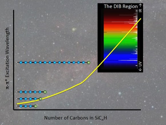 Absorption wavelength as a function of the number of carbon atoms in the silicon-terminated carbon chains SiC_(2n+1)H, for the extremely strong pi-pi electronic transitions. When the chain contains 13 or more carbon atoms - not significantly longer than carbon chains already known to exist in space - these strong transitions overlap with the spectral region occupied by the elusive diffuse interstellar bands (DIBs). CREDIT: D. Kokkin, ASU