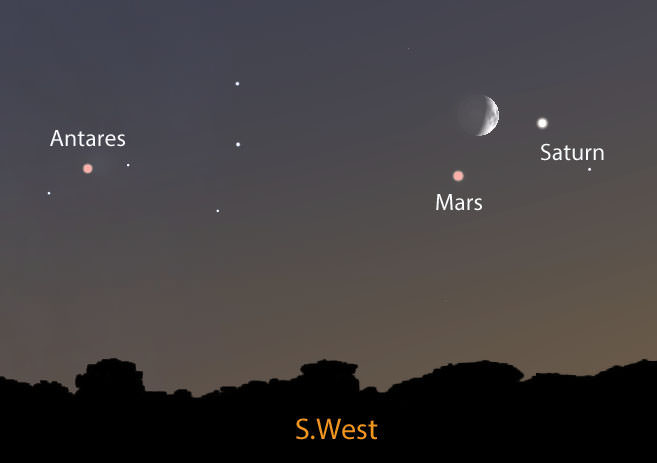 The crescent moon, Saturn and Mars will form a compact triangle in the southwestern sky in this evening August 31st. 3.5º separate the moon and Saturn; Mars and Saturn will be 5º apart. Stellarium