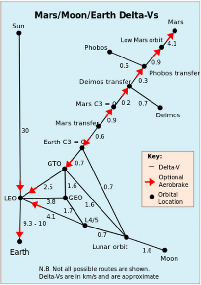 A diagram showing the stair-step energy needed to travel to places beyond the Earth. Delta-V is the velocity in km/sec to reach a destination. The Delta-Vs a accumulative. (Credit: Wikipedia, Delta-V)