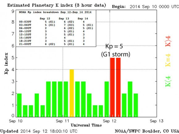 Plot showing the Kp index of magnetic activity high in the Earth's magnetic domain called the magnetosphere. The two red bars show the Kp at '5' last night and early this morning (dotted line represents 0 UT or 7 p.m. CDT). Inset is the current detailed forecast in 3-hour increments. Credit: NOAA