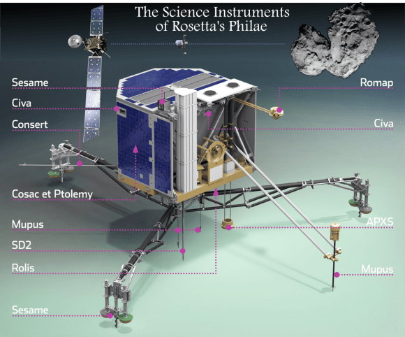 Rosetta's Philae lander is Like a modern-day Swiss Army Knife, now prepared for a November 11th dispatch to a comet's surface.