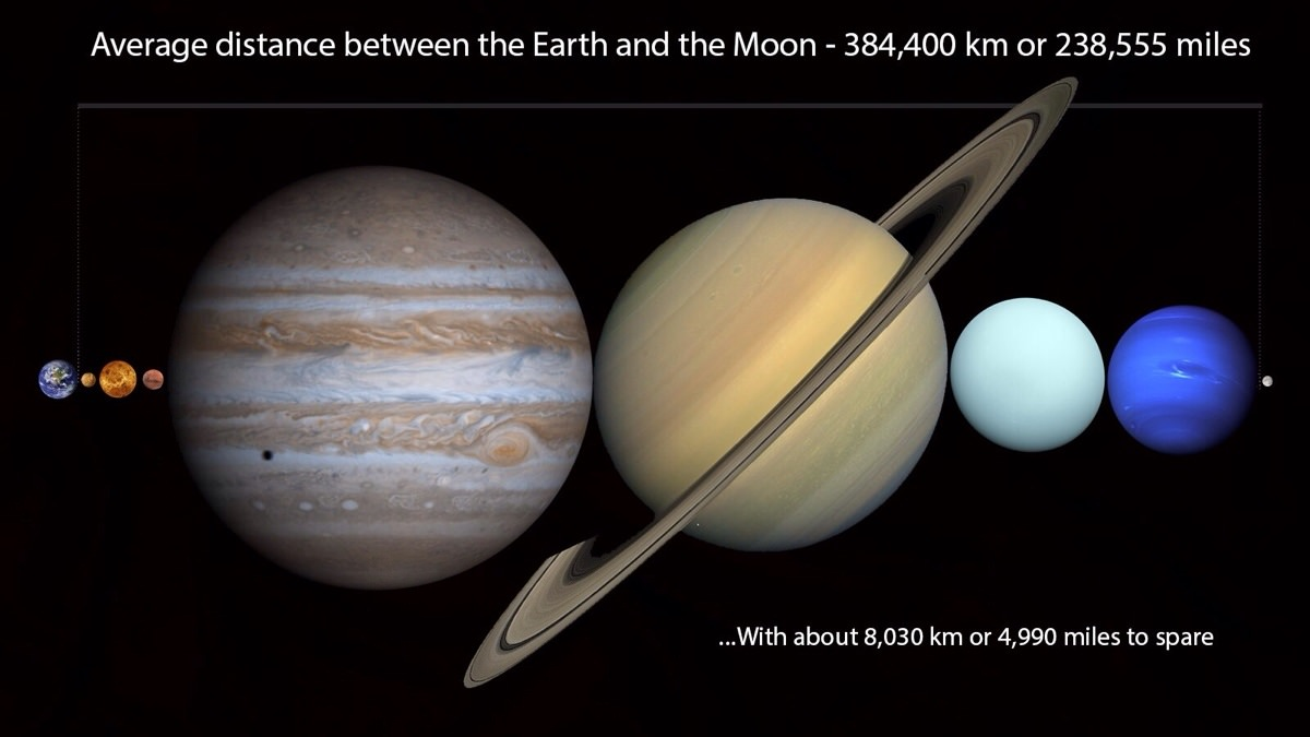 All planets in the solar system can fit between Earth and the Moon.   article | image