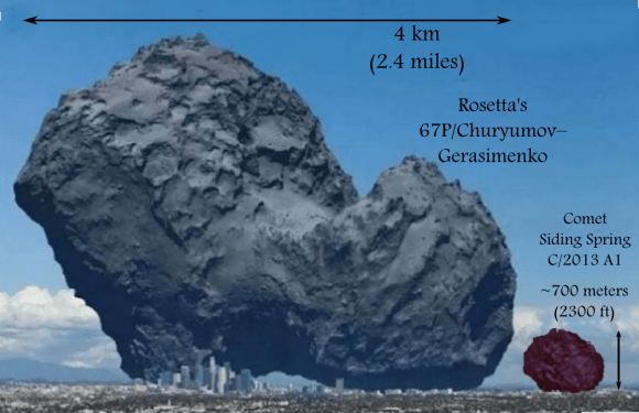 "Adding Siding Spring to the Comet 67P atop Los Angeles provides a rough comparison of sizes. This images was expanded upon U.T.'s Bob King - ""What Comets, Parking Lots and Charcoal Have in Common"". (Credit: ESA, anosmicovni)"