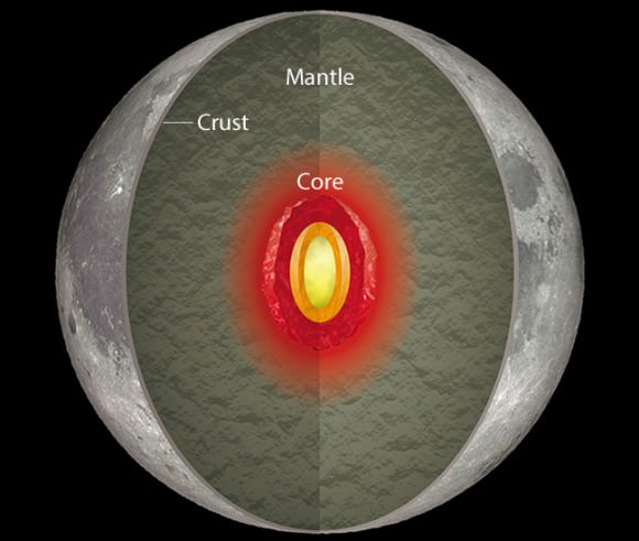 Artist concept illustration of the internal structure of the moon. Credit: NOAJ