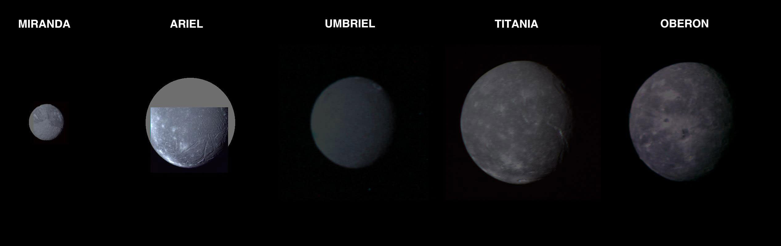 Uranus' Five Largest Moons