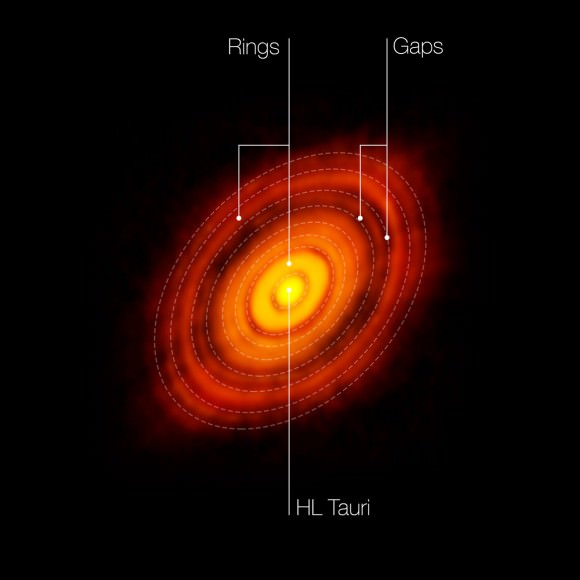 This is the sharpest image ever taken by ALMA — sharper than is routinely achieved in visible light with the NASA/ESA Hubble Space Telescope. It shows the protoplanetary disc surrounding the young star HL Tauri. The observations reveal substructures within the disc that have never been seen before and even show the possible positions of planets forming in the dark patches within the system. In this picture the features seen in the HL Tauri system are labelled.  Credit: ALMA (ESO/NAOJ/NRAO)