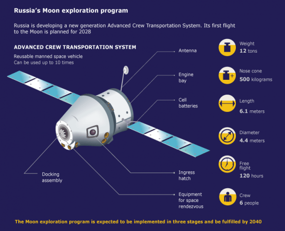 Russia is developing a new generation Advanced Crew Transportation System. Its first flight to the Moon is planned for 2028. Credit: TASS