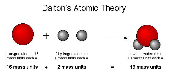 What is john daltons atomic model universe today daltons model of the atom based on the five points of his atomic theory ccuart