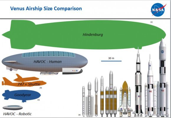 A size comparison of ships for the proposed HAVOC mission to Venus. Credit: Space Mission Analysis Branch, NASA Langley Research Center.