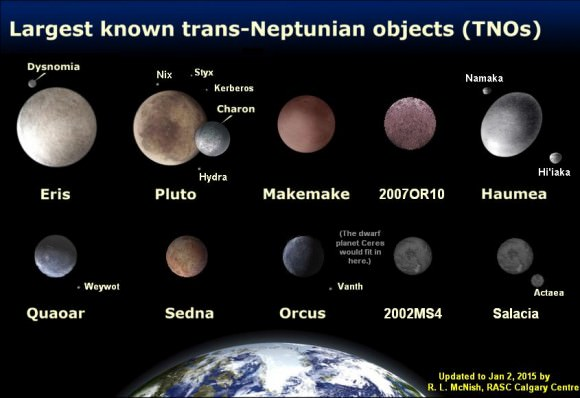 The presently known largest trans-Neptunian objects (TSO) - are likely to be surpassed by future discoveries. Which of these trans-Neptunian objects (TSO) would you call planets and which