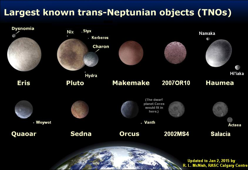 The presently known largest trans-Neptunian objects (TNO) - are likely to be surpassed by future discoveries. (Illustration Credit: Larry McNish, Data: M.Brown)